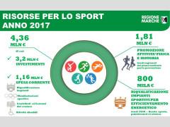 Risorse per lo sport anno 2017 per le Marche